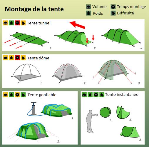 Schéma montage des différents type de tentes